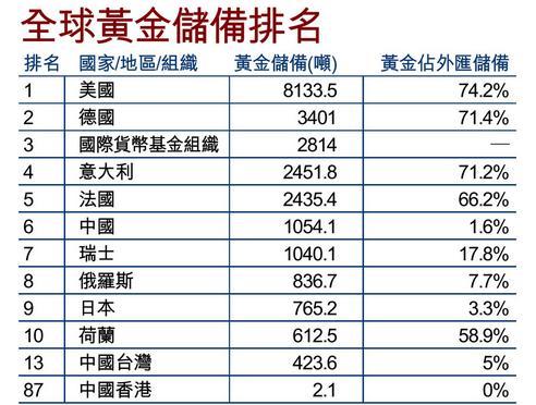 世界黄金储备排行中国第六 央行6年来首次公布