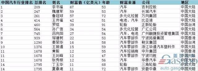 2017福布斯全球富豪榜:李书福以67亿美元财富值成中国汽车行业首富